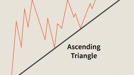 Руководство по торговле паттерном «Треугольники» на Pocket Option